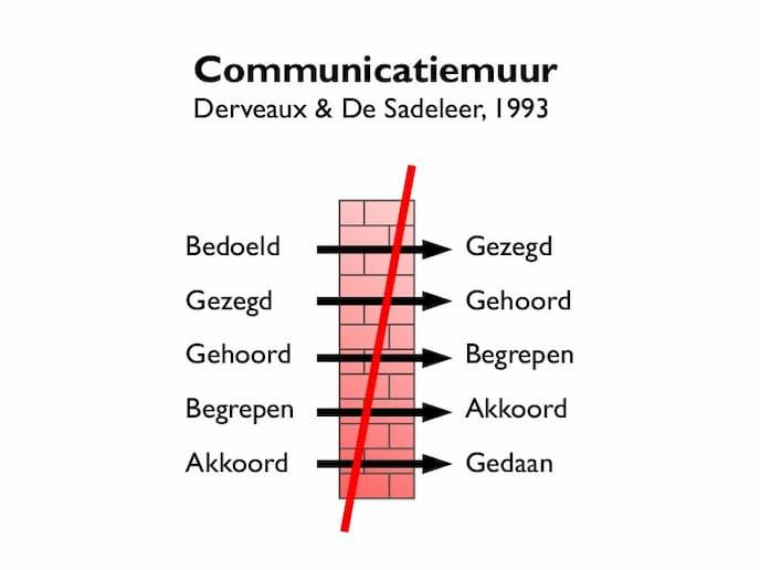 De communicatiemuur in relaties